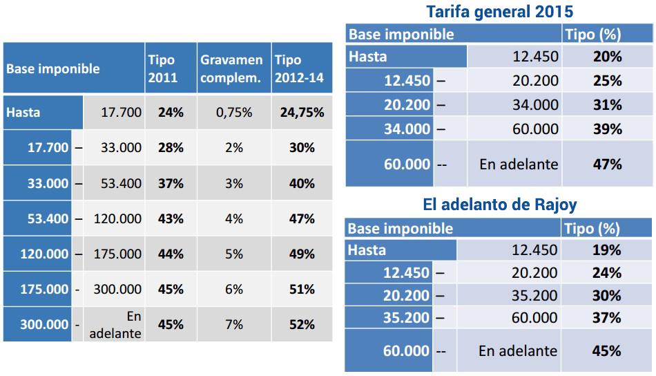 tabla isr 2015 mexico articulo 177 tablas isr 2015 los