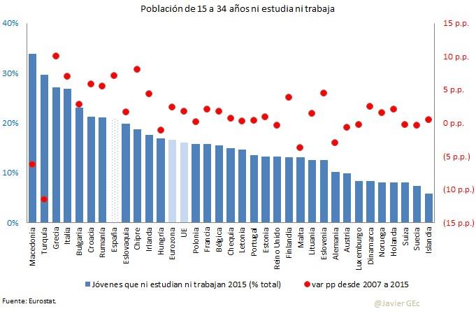 España sufre el mayor aumento de jóvenes ni-nis sin formación de toda Europa