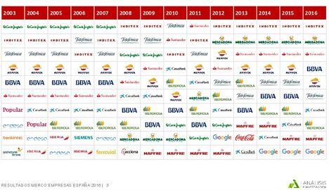 evolucion-valoracion-companias-merco-1.j