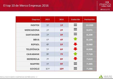 top-diez-empresas-merco2016.jpg&x=468&y=