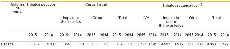cuadro-impuestos-repsol.jpg&x=468&y=0