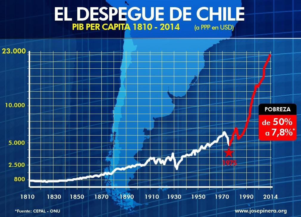 Resultado de imagen para chile 22 de agosto de 1973