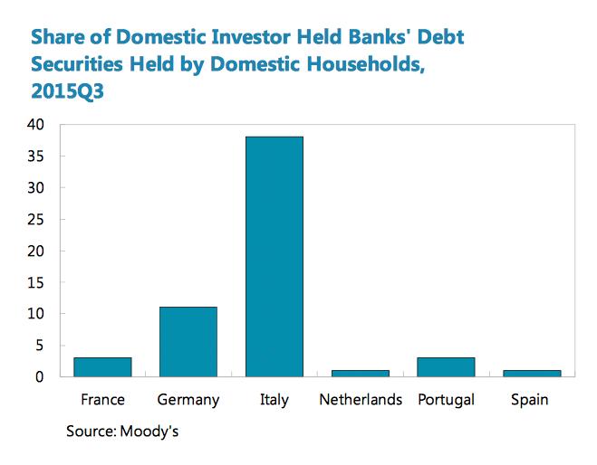 tenedores-deuda-bancos-bonos-italia.png