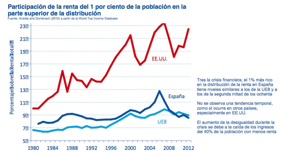 Desigualdad-Espana-2.jpg