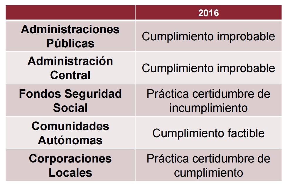 cuadro_airef_deficit_2016_julio.jpg