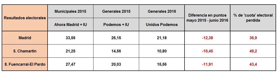 cuadro_ahora_madrid_votos_2015_2016.jpg