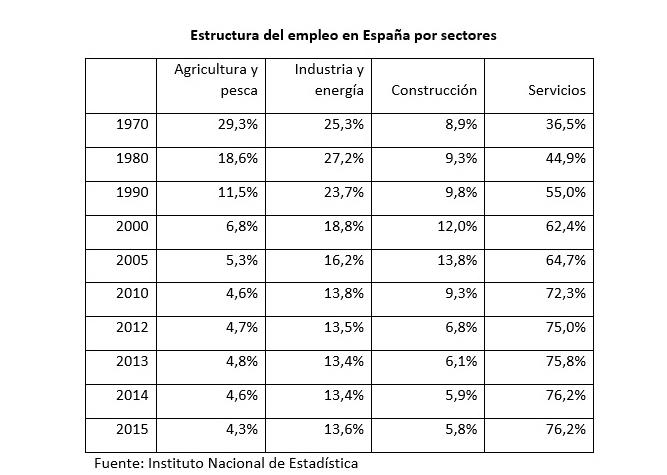 tabla_espana_sectores_1970_2015.jpg