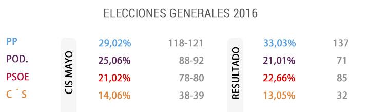 cis-elecciones-080816.jpg