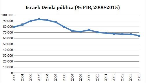 deudapublicaisrael.jpg