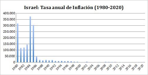 inflacinisrael.jpg