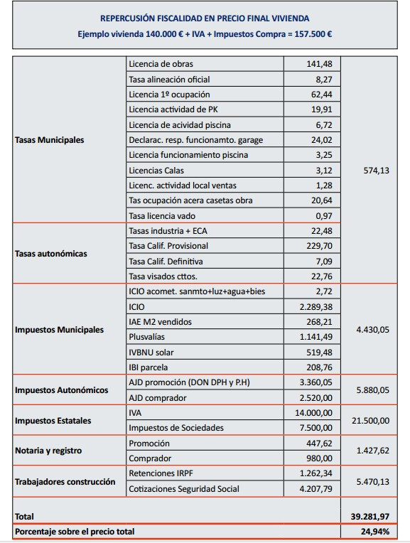 tabla-impuestos-viviendas.jpg