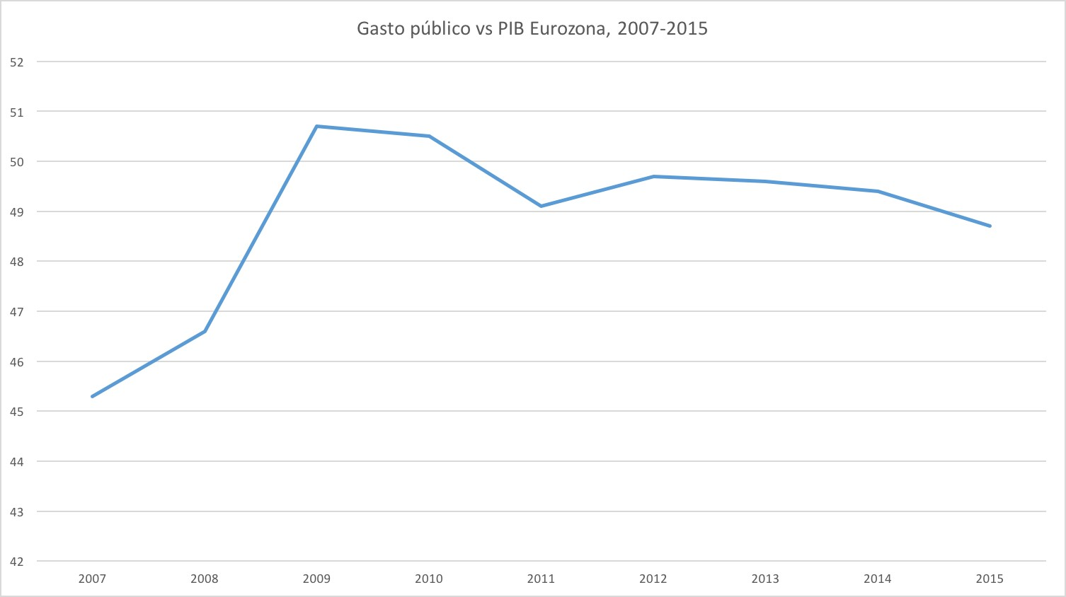3_gasto_publico_eurozona.jpg