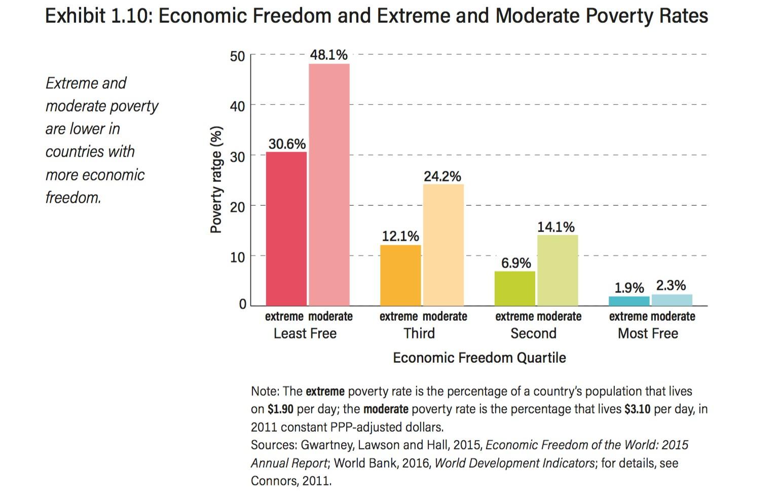 4-Libertad-economica-Pobreza.jpg