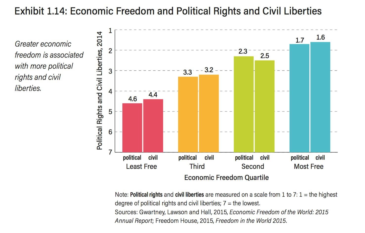 6-Libertad-economica-Democracia.jpg