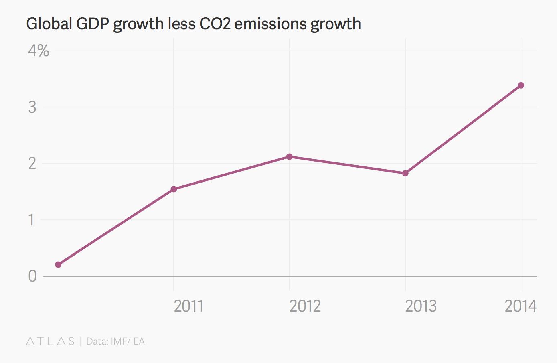 1-PIB-emisiones-CO2.png
