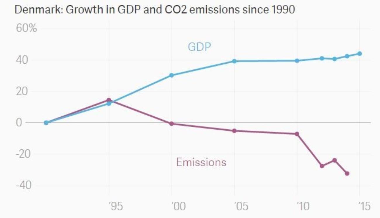 2-Dinamarca-PIB-emisiones-CO2.png