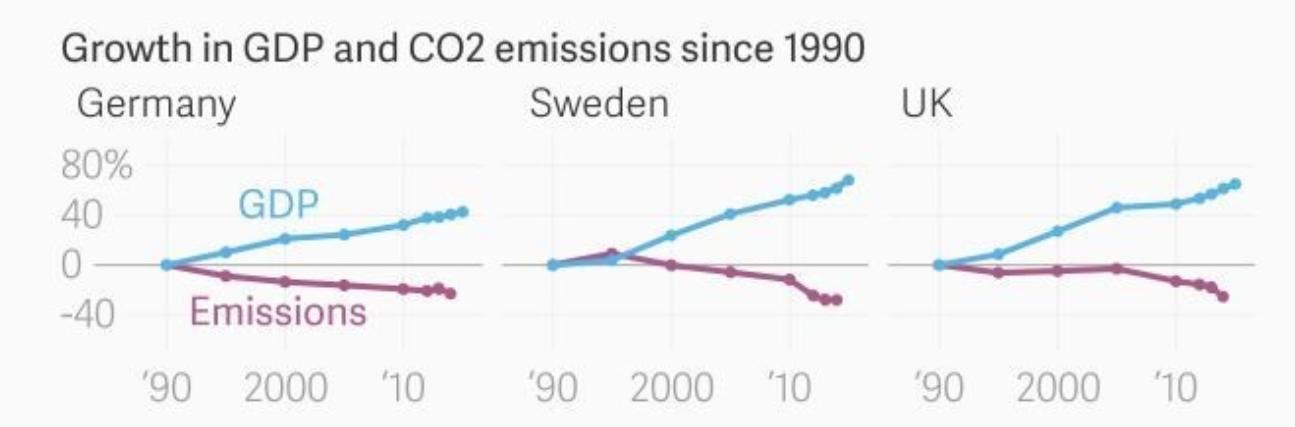 3-Alemania-Suecia-Reino-Unido-emisiones-