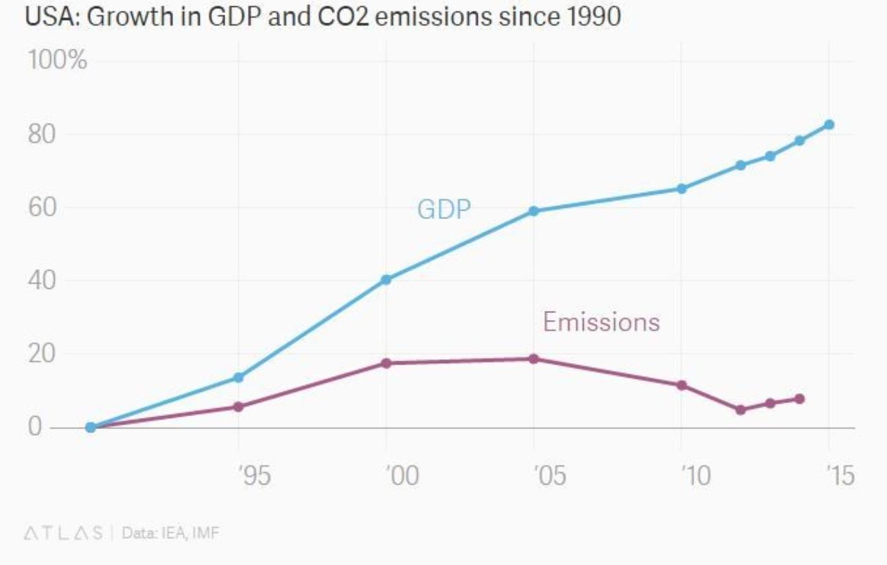 4-EEUU-PIB-emisiones-CO2.png