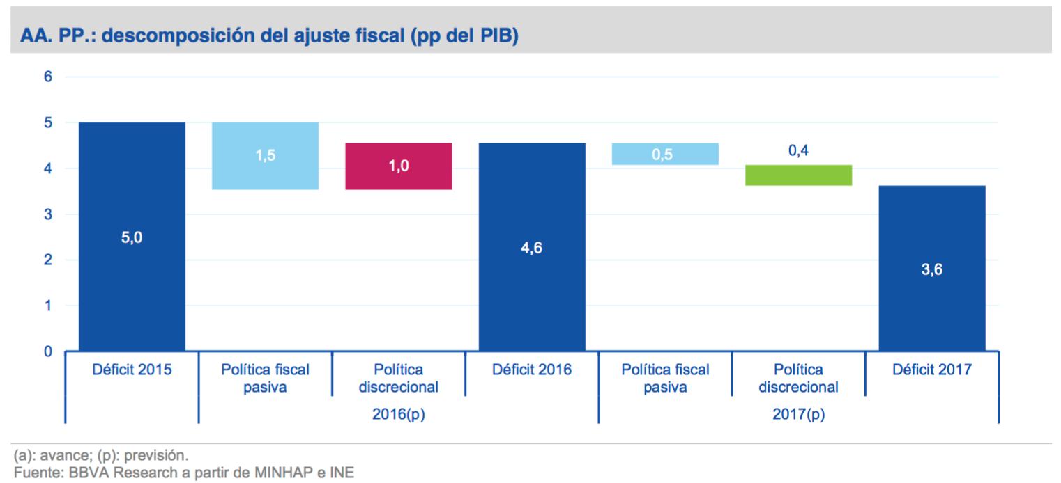 2-Deficit-Espana-2017.png