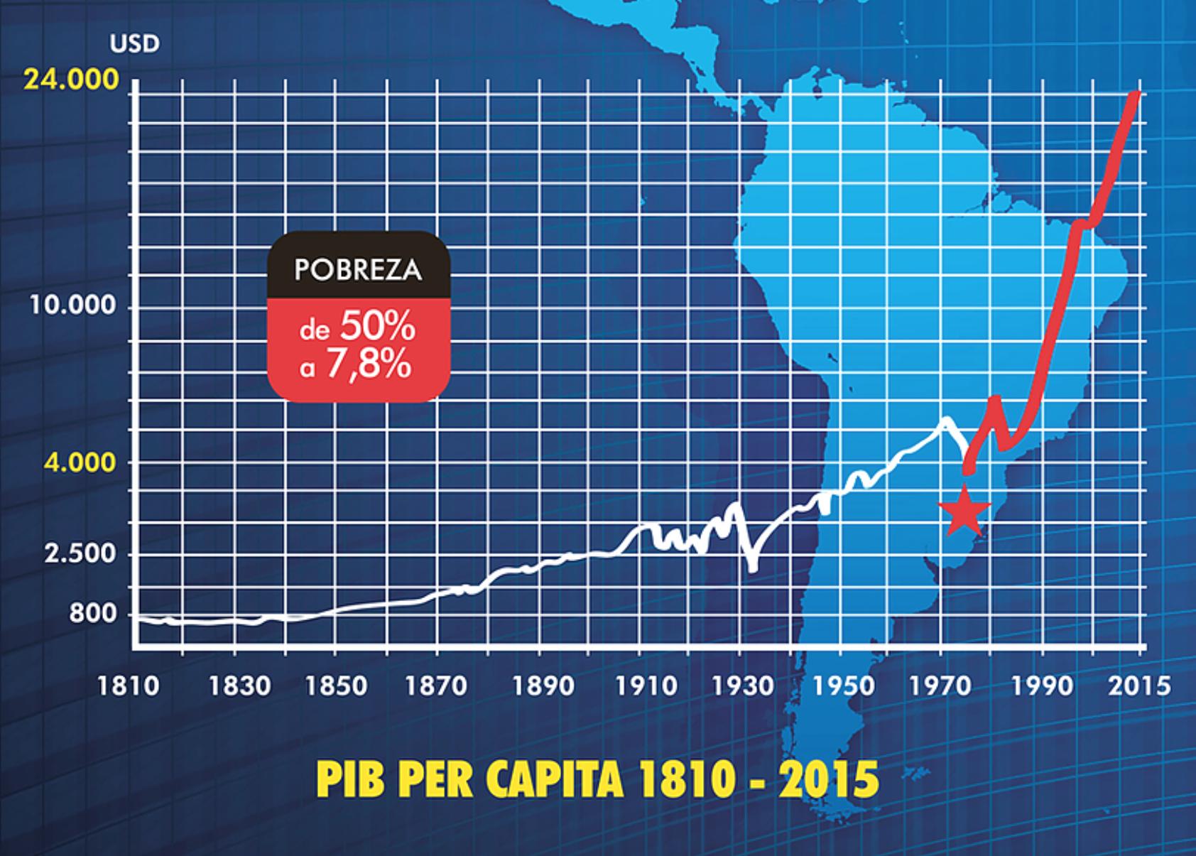 PIB-Chile-Cohete-MIlagro-Jose-Pinera-Pob