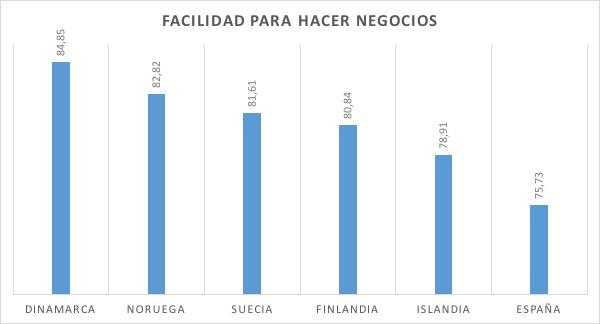 1-Facilidad-Hacer-Negocios.jpg