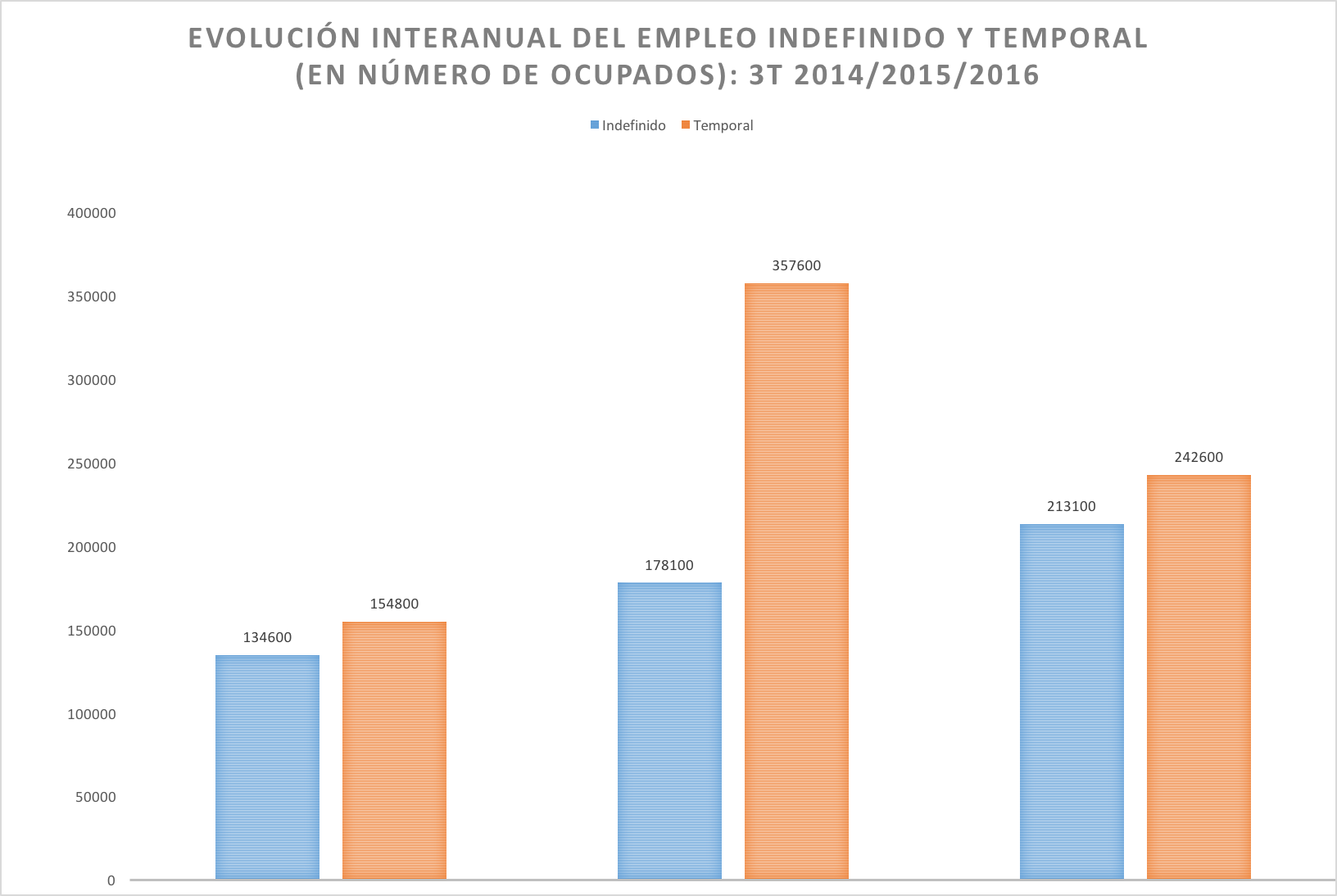 3-Empleo-Indefinido-Temporal-Aumento.png