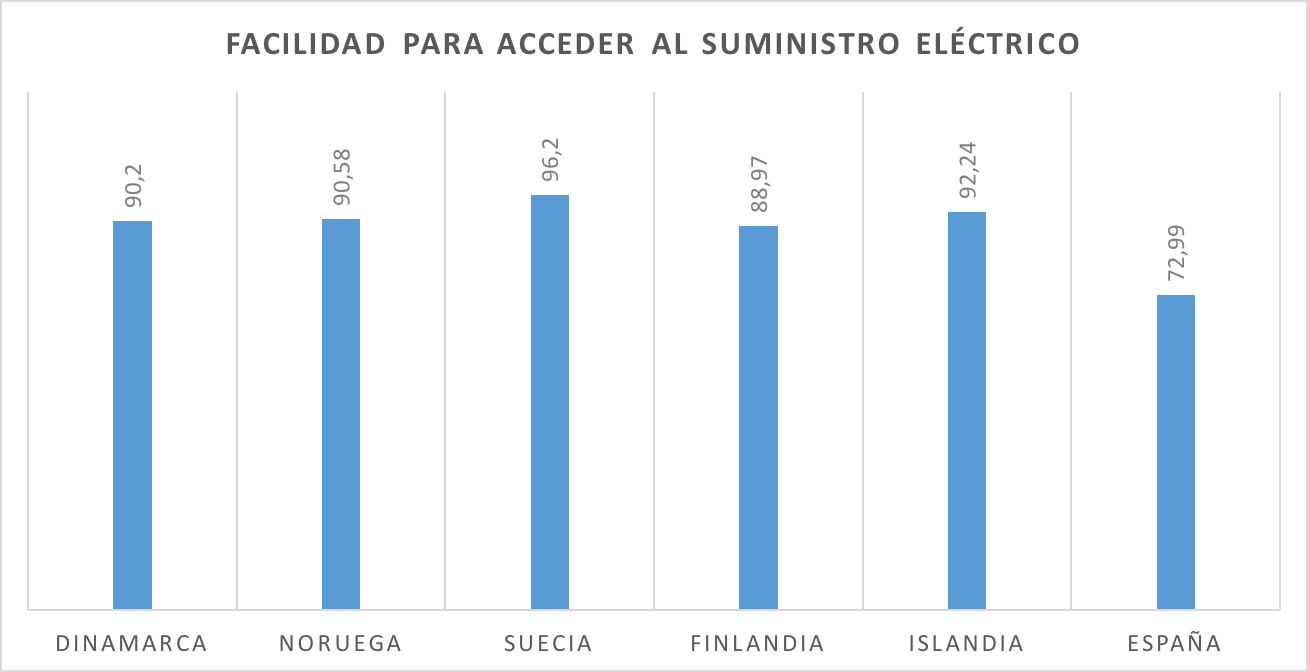 4-Facilidad-Acceso-Suministro-Electrico.