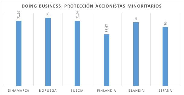 7-Proteccion-Accionistas-Minoritarios.jp
