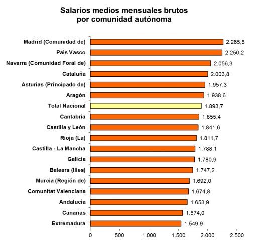 sueldos-med1.jpg