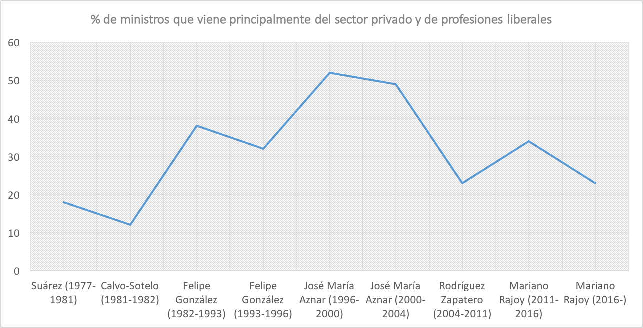 2-Ministros-Sector-Privado.png