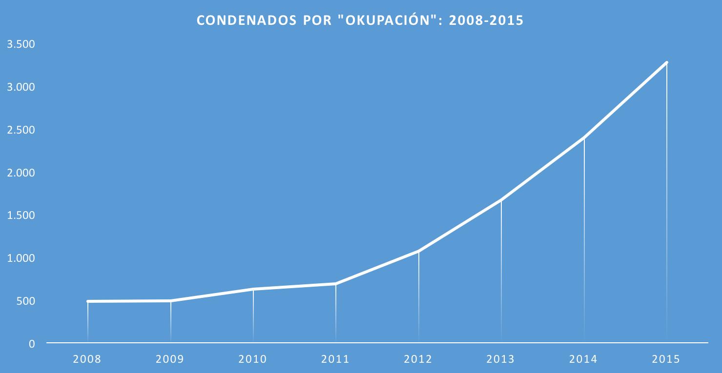 CONDENADOS-OKUPACION.png