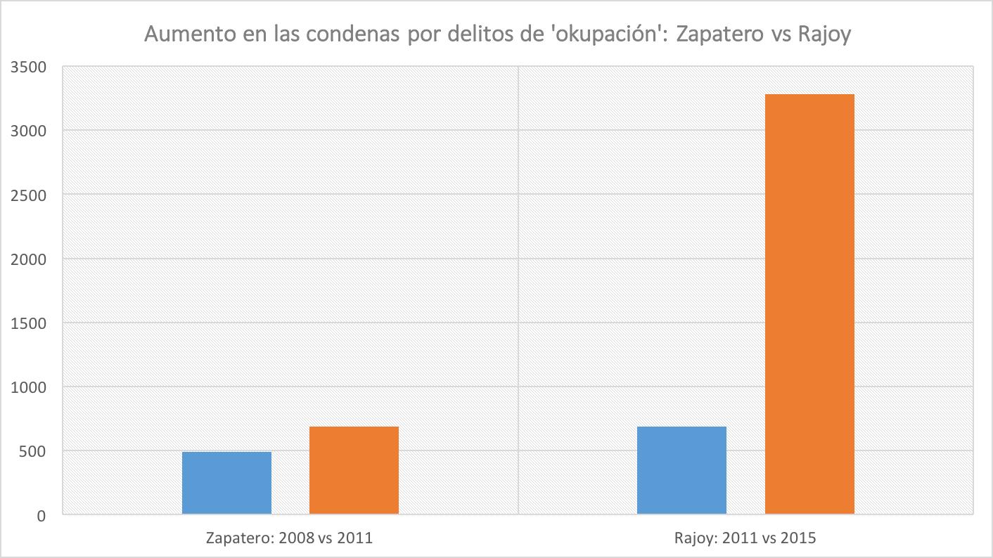 OKUPAS-Zapatero-Rajoy.png