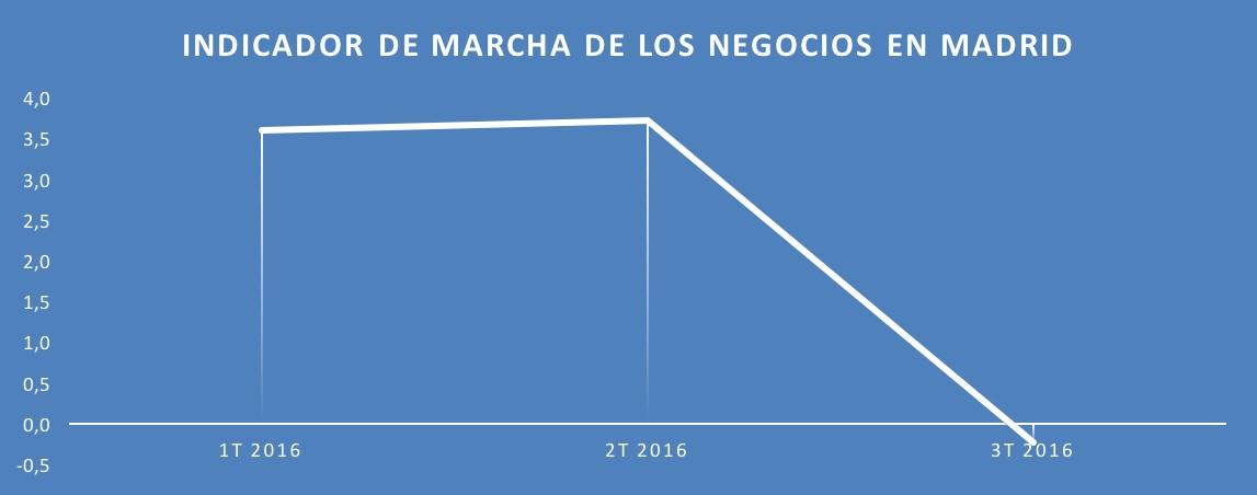 2-Indicador-Marcha-Negocios-Madrid.jpg