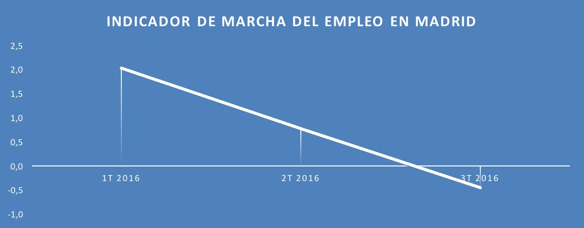 3-Indicador-Marcha-Empleo.jpg