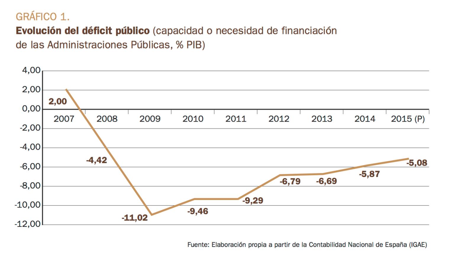 1-Deficit-FAES.png
