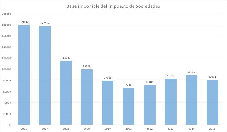 1-Base-Imponible-Sociedades.jpg