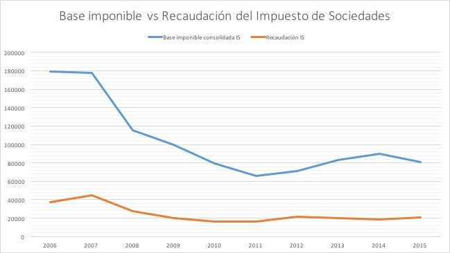 4-Base-Imponible-Recaudacion-Sociedades.