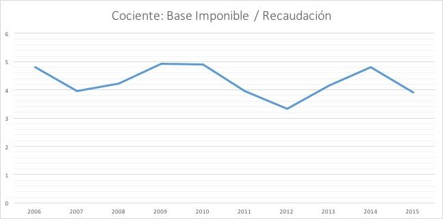 5-Cociente-Base-Imponible-vs-Recaudacion