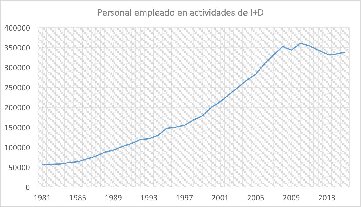1-Personal-Innovacion-Desarrollo-ID-Espa