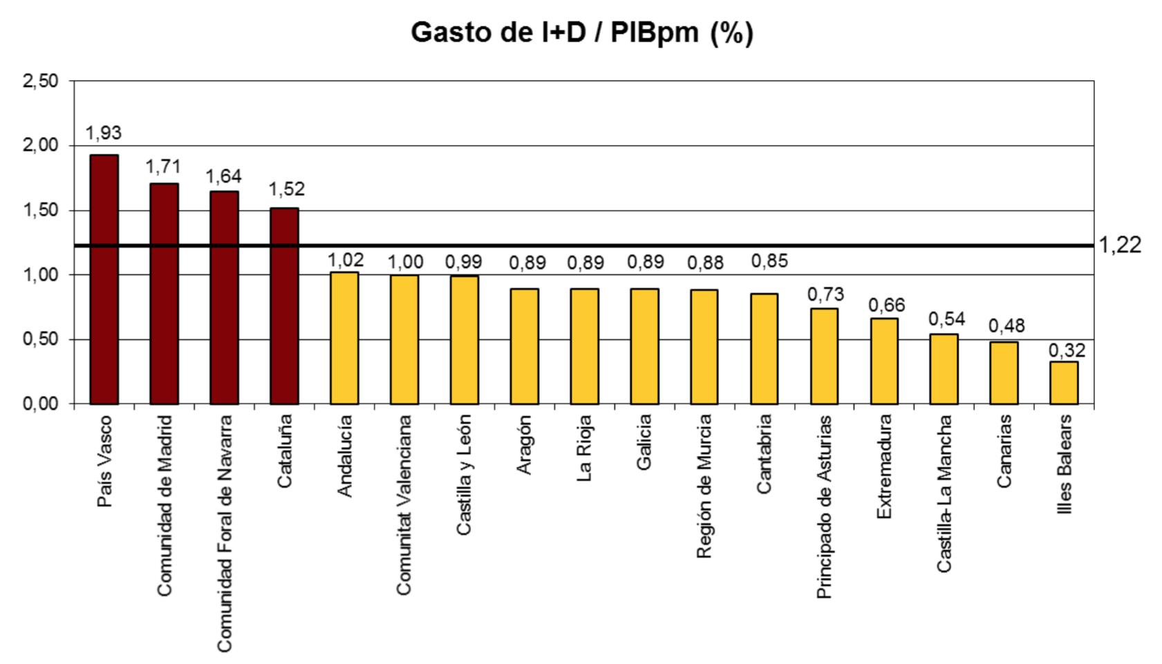 6-Gasto-ID-CCAA.png