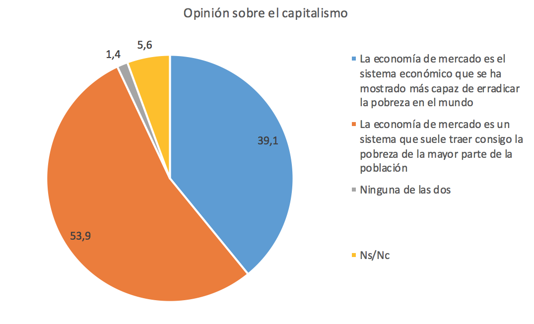FUNCAS-5-Capitalismo-Pobreza.png