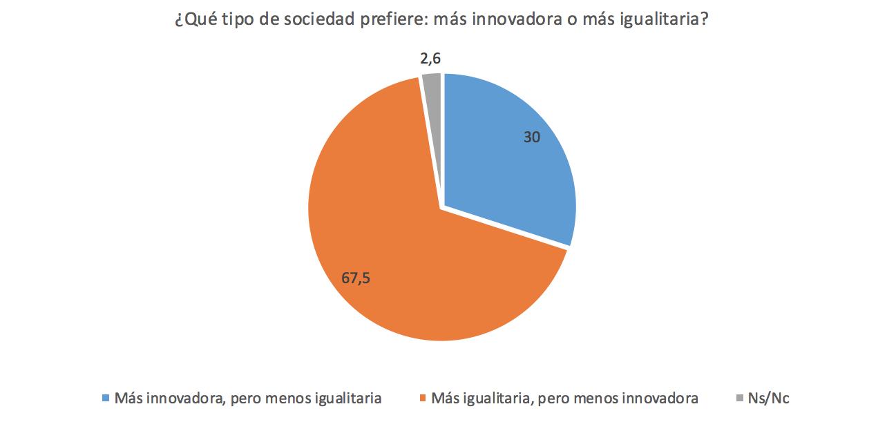 FUNCAS-8-innovacion-vs-igualdad.png