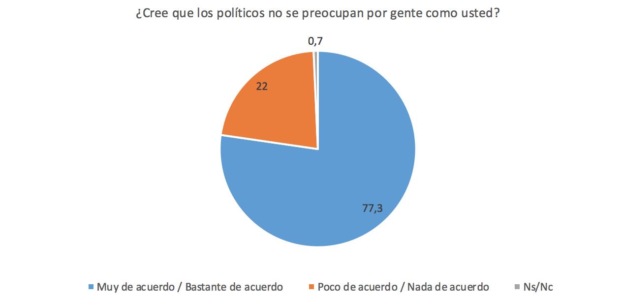 Funcas-4-Escepticismo-Politico-Espana-1.