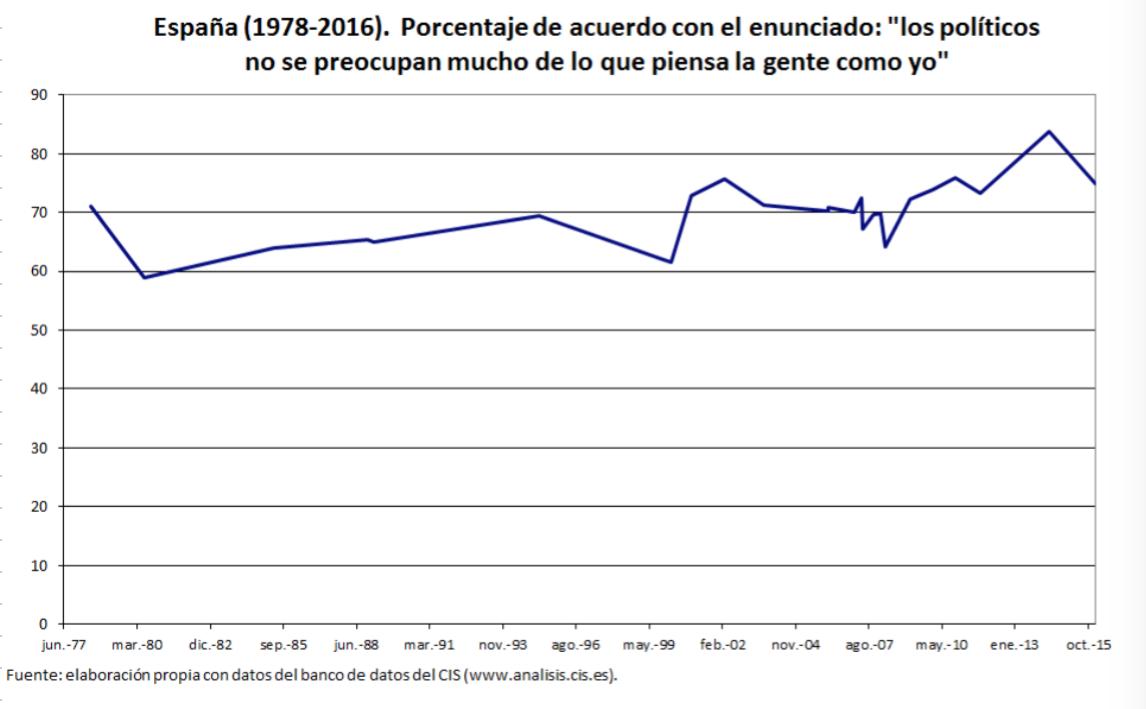 Funcas-4-Escepticismo-Politico-Espana-2.
