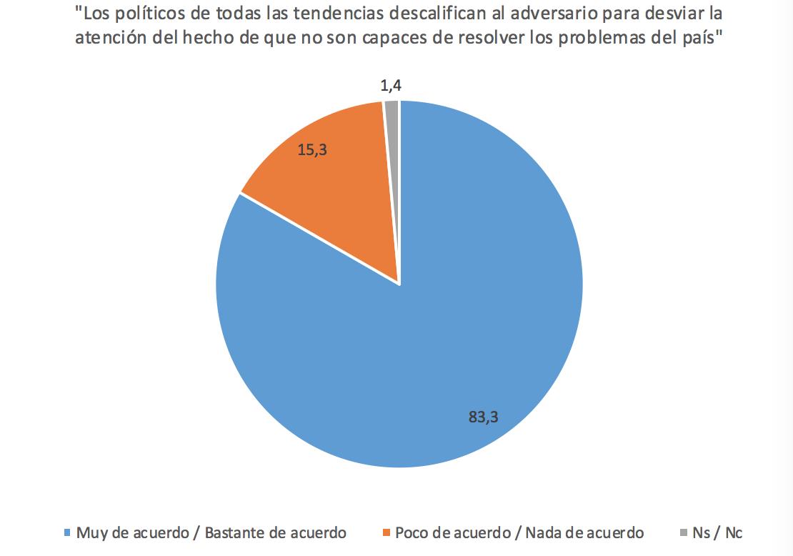 Funcas-4-Escepticismo-Politico-Espana-3.