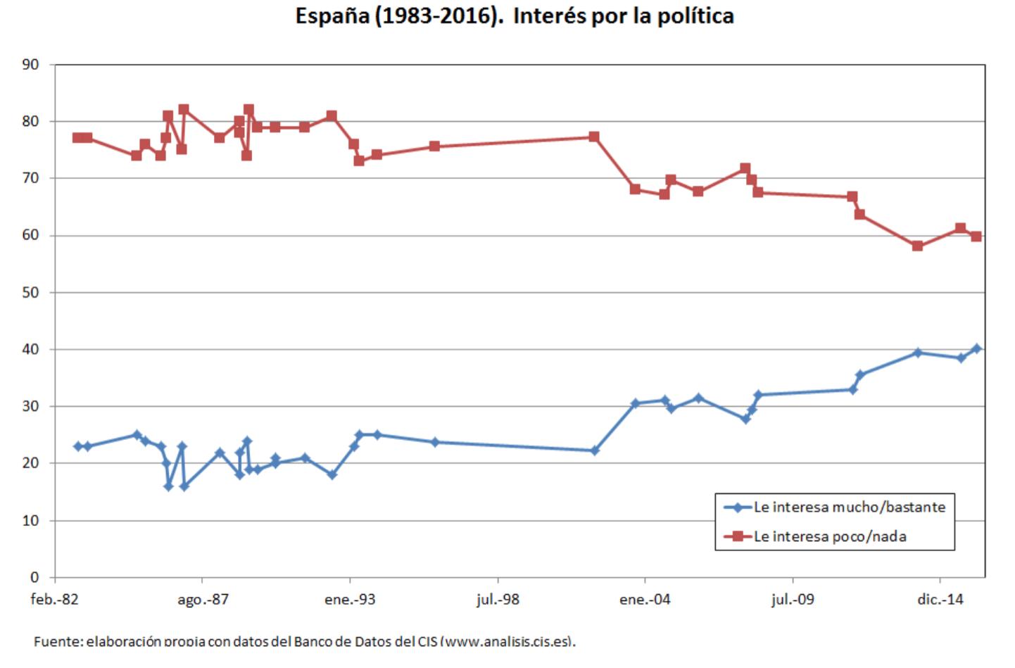 Funcas-4-Escepticismo-Politico-Espana-5.