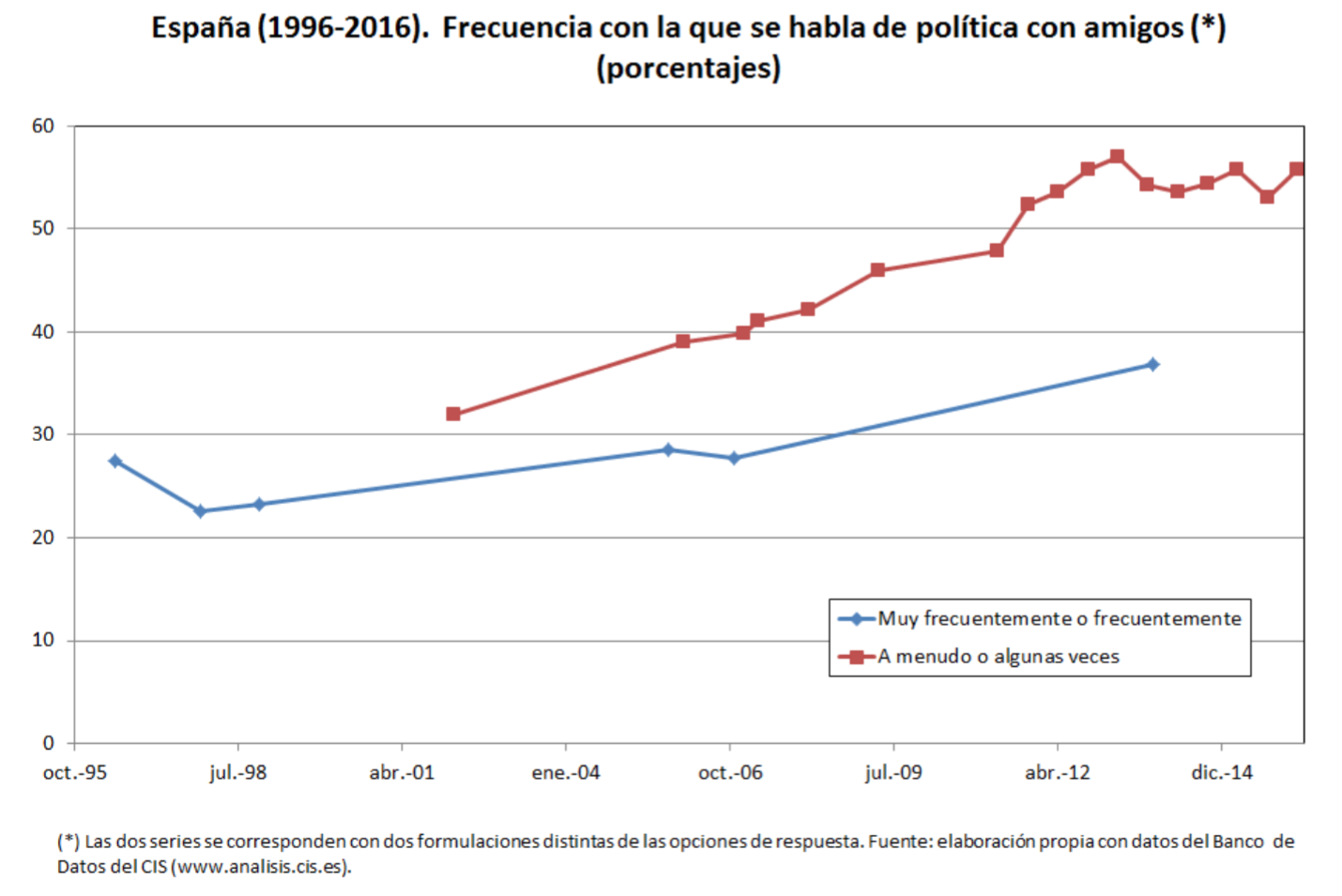 Funcas-4-Escepticismo-Politico-Espana-6.