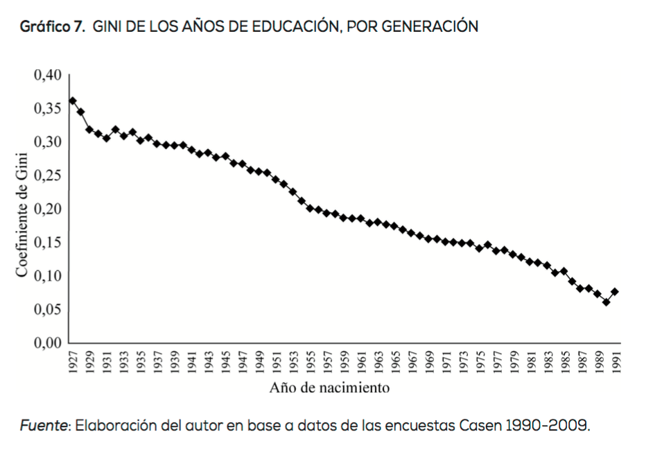 2-Chile-Sapelli-Educacion-Gini.png
