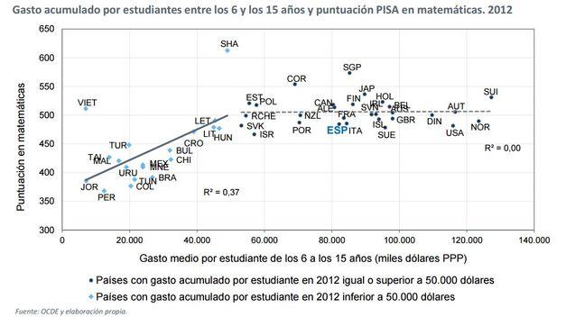 1-Gasto-por-alumno-Informe-PISA.jpg
