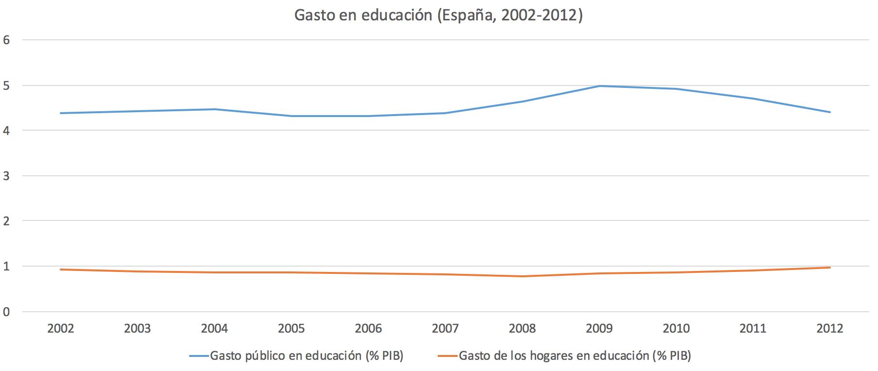 2-Gasto-publico-privado-educacion.png